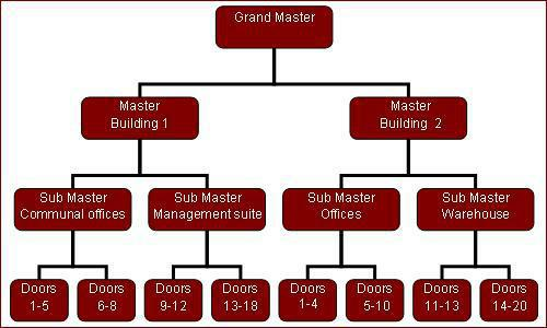 Tree Diagram of Master Key System Implementation